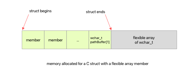 Illustration of memory layout for a C struct with flexible array member
